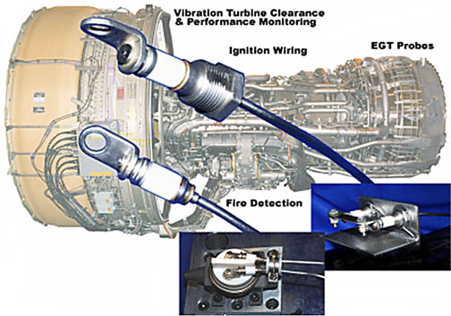 涡轮喷气发动机(航空发动机,燃气轮机)的传感,点火及控制电缆等.